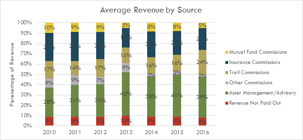 FSI Financial Performance and Compensation Study – Financial